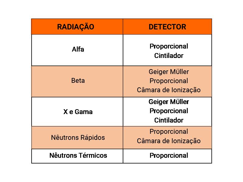 Tabela Detectores de radiação