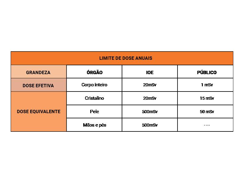 Tabela de limites de dose anuais
