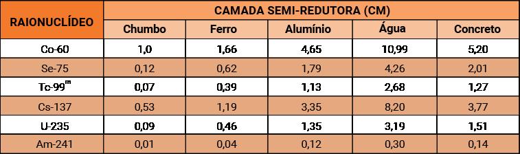 Tabela semi-redutora