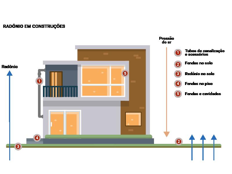 Ilustração Radônio em construções