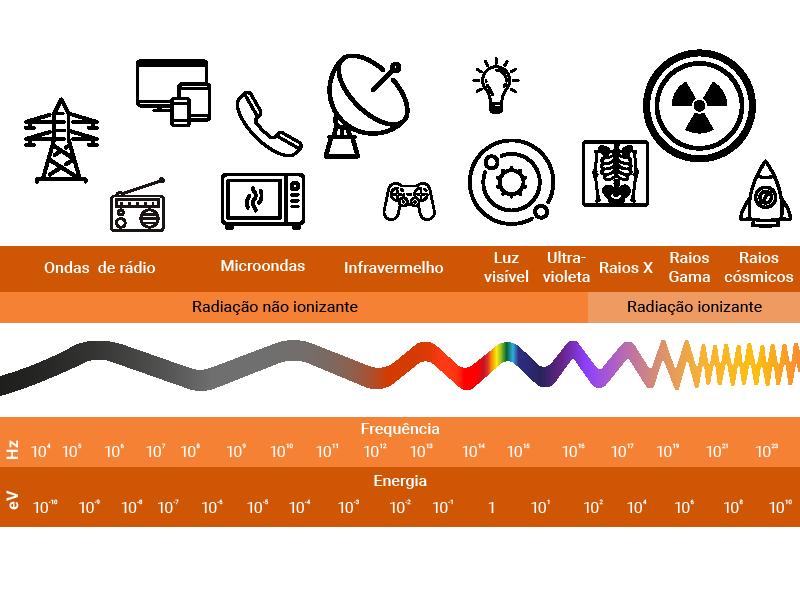 Diferentes utilizações da radiação