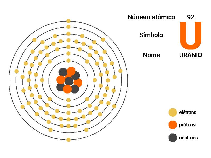Ilustração Estrutura do Átomo